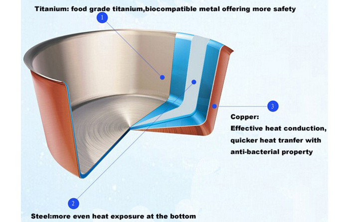 Stockpot with three-layer composite cookware(Titanium SS Copper)